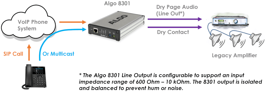 Algo 8301 IP Paging Adapter & Scheduler for integrating a legacy analog amplifier to VoIP