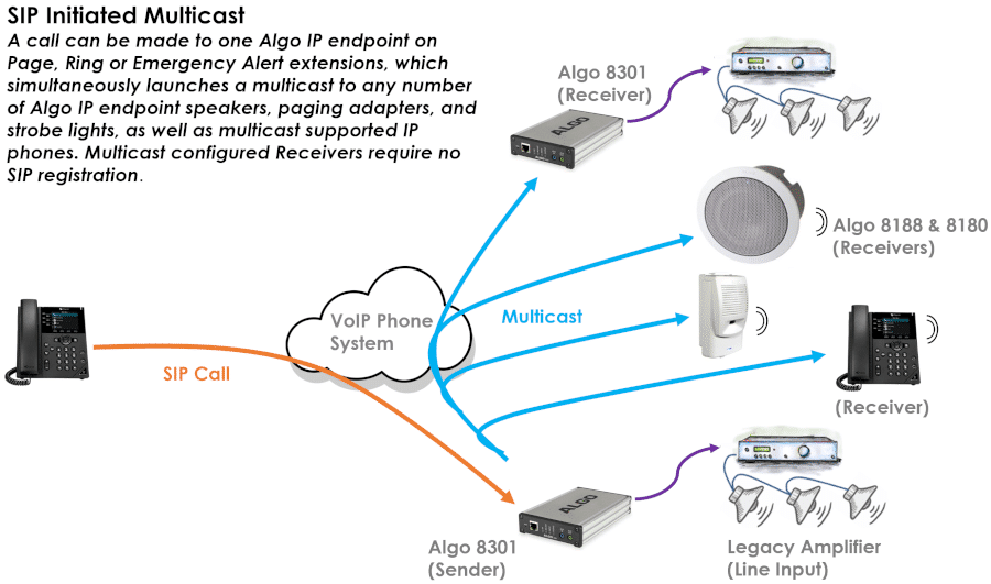 Algo 8301 IP Paging Adapter & Scheduler - multicast illustration for paging, emergency alerting, loud ringing & bell scheduling