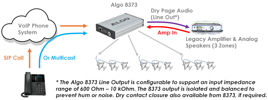 Algo 8373 IP Zone Paging Adapter integration to legacy zoned amplifier for voice paging & public address (PA)