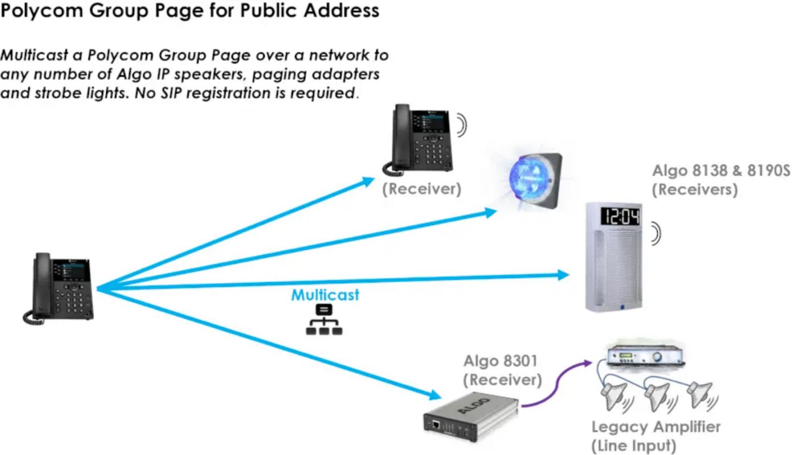 Polycom Compatibility Diagram